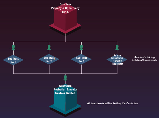 Property & opportunity fund diagram
